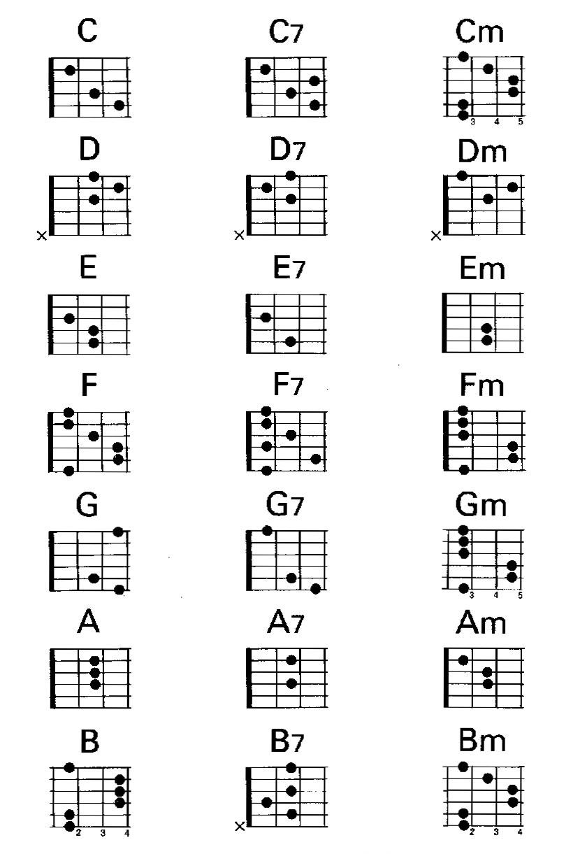 Таблица нот на 6 струнной гитаре